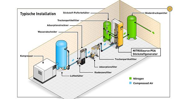 Stickstoffgewinnungsanlagen